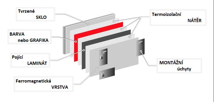 Allboards skleněná magnetická tabule - černá 90x60 - vrstvy